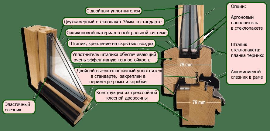 derevyannye okna konstrykcia