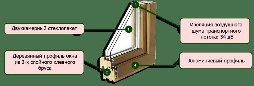 derevyannye okna s aluminiem